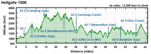 Hellgate elevation profile